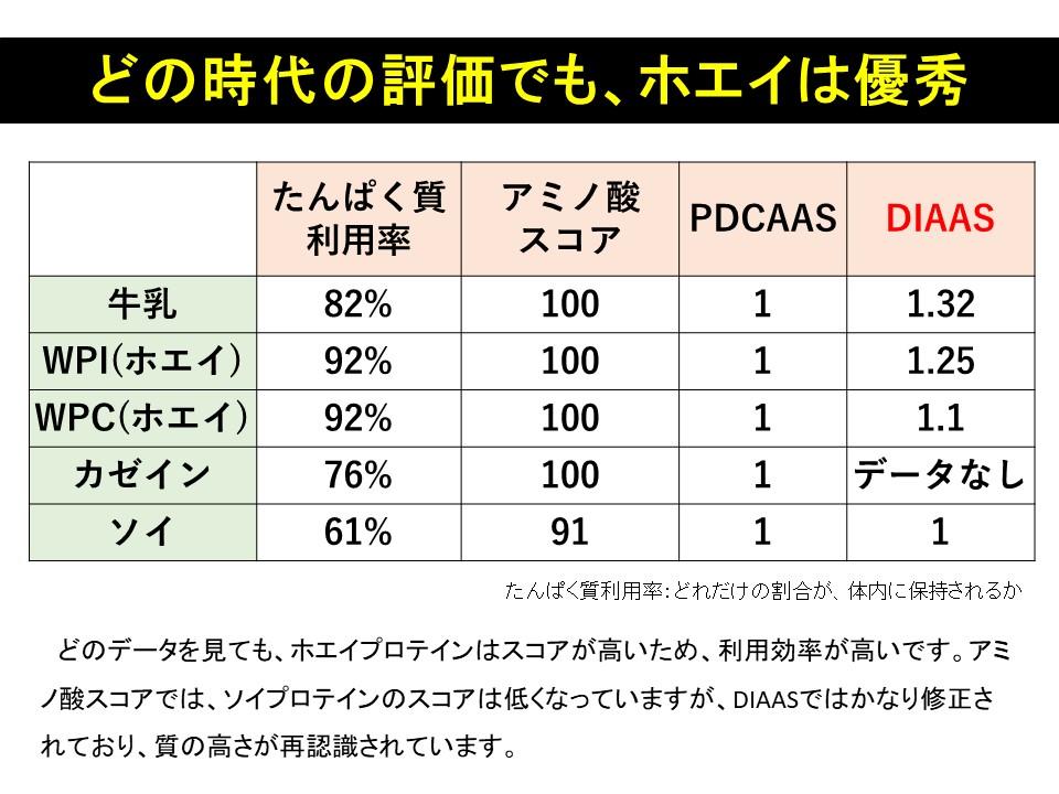 たんぱく質吸収率、アミノ酸スコア、PDCAAS、DIAAS